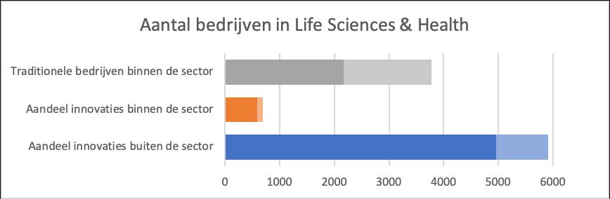 SBI vergelijking Life Sciences & Health